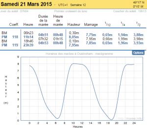 Marégraphe marée exceptionnelle de mars 2015 - LYC - Luc sur mer